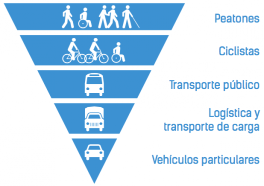 Pirâmide Hierárquica de Mobilidade Urbana. Fonte: Plan Integral de Movilidad de la Municipalidad de Santiago. Imagem via Plataforma Urbana
