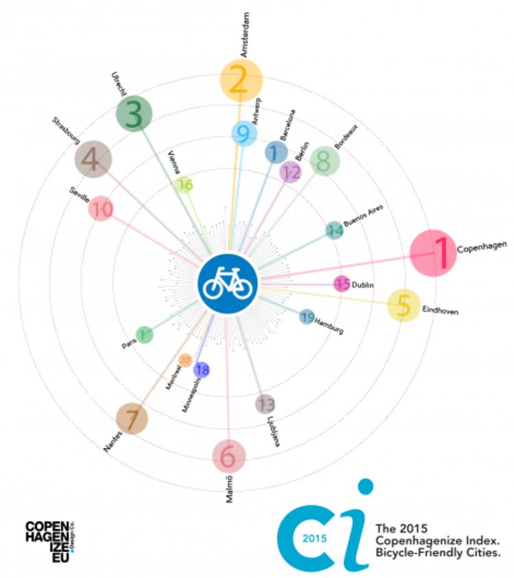 As 20 cidades mais preparadas para o ciclismo urbano segundo o Ranking Copenhagenize 2015, © Copenhagenize Design Co.