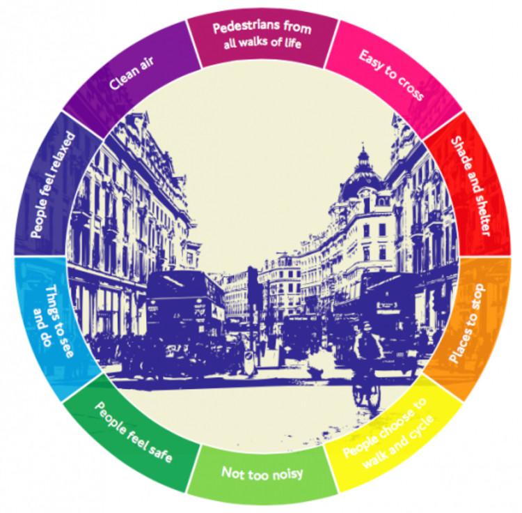 O plano de Londres para melhorar a saúde de seus habitantes através da mobilidade urbana sustentável, Indicadores da saúde em um entorno urbano. Fonte: Plano de Ação de Saúde no Transporte de Londres.