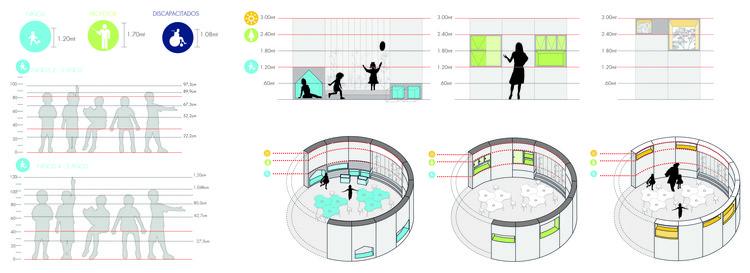 Fp arquitectura primer lugar en concurso ambientes de for Antropometria mobiliario