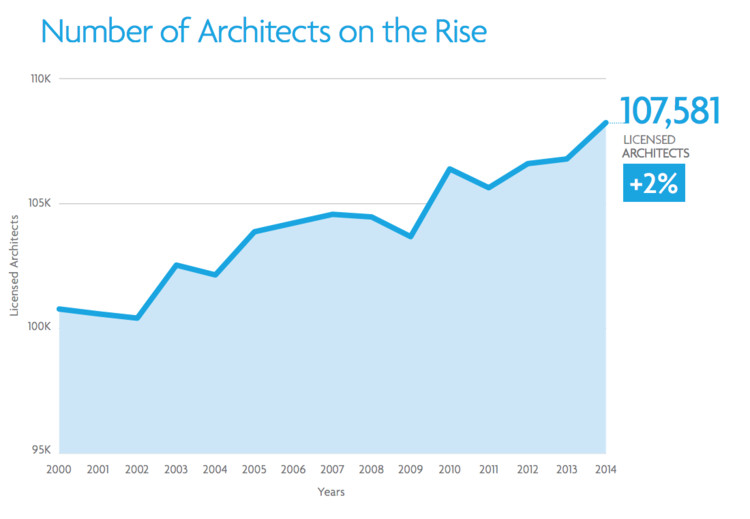 NCARB's 2015 Report Projects Positive Future for the Architecture Profession, Screenshot Taken from NCARB Report