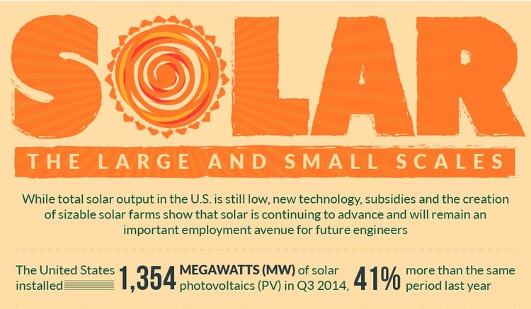 Infographic: The History and Future of Solar Energy in the US, Courtesy of New Jersey Institute of Technology