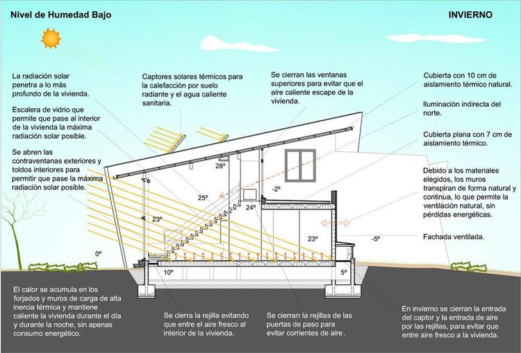 Gaia proyecto inmobiliario de eco urbanismo plataforma for Arquitectura sustentable pdf