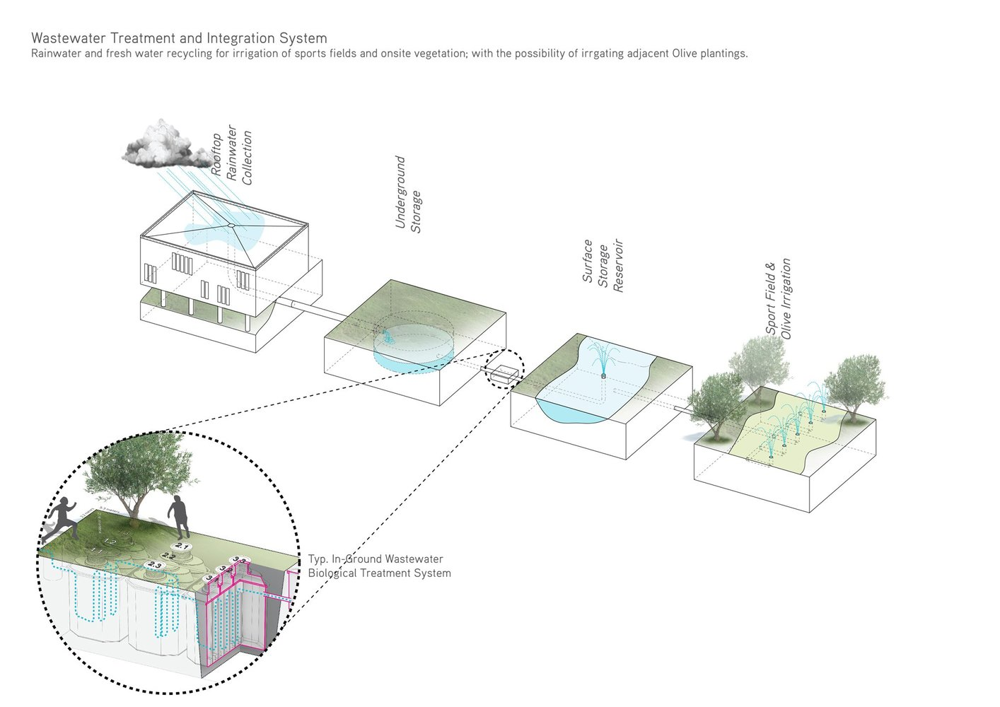 Gallery of Innovative Bioclimatic European School Third Prize