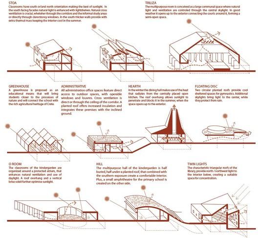 Mosaic Innovative Bioclimatic European School Complex