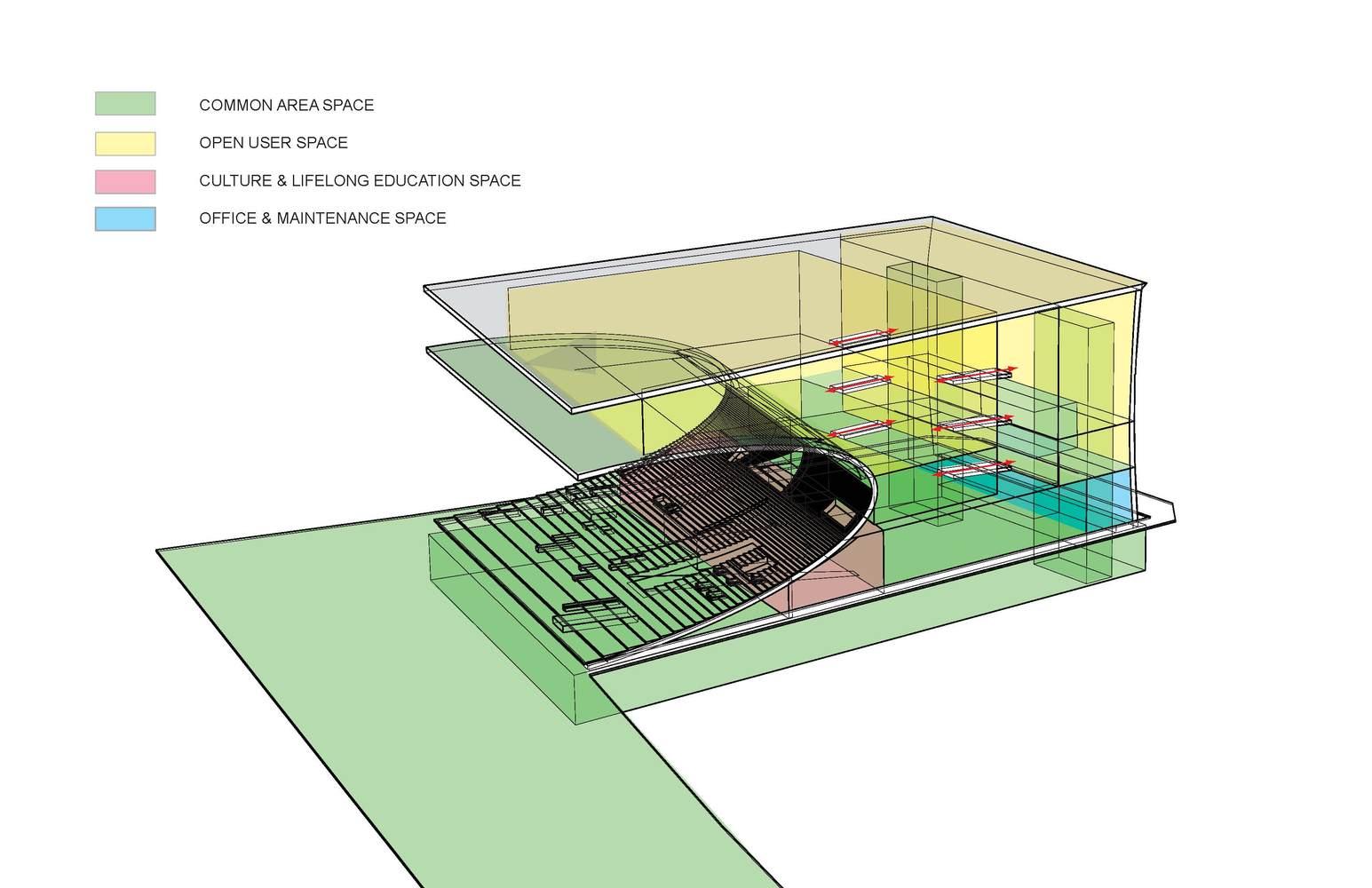 Daegu Gosan Public Library Competition Entry / WHY Architecture U0026 Design, Programming Diagram