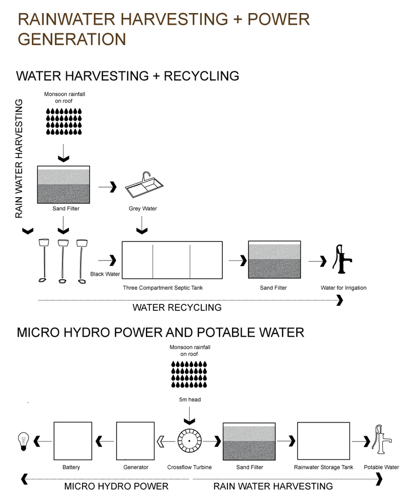 Miniature Hydroelectric Power Plant Diagram Series Wiring Mini Hydro