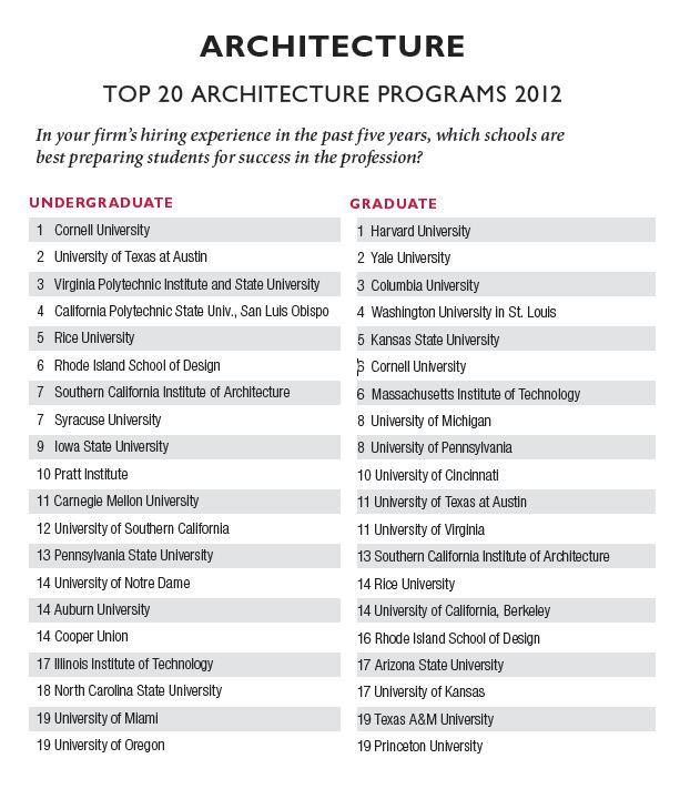 2012 United States Best Architecture Schools