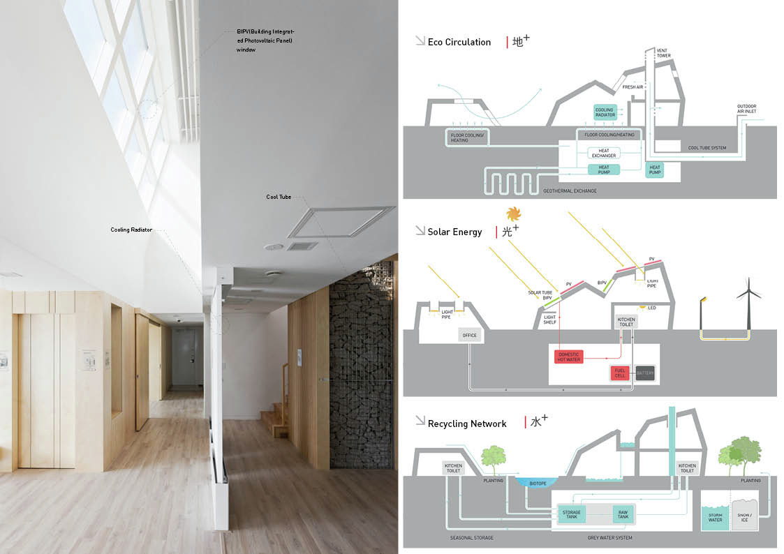 Gallery of E+ Green Home / Unsangdong Architects - 6
