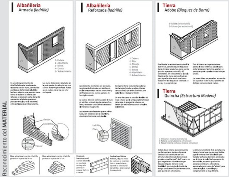 Capacitaci n para catastros plataforma arquitectura for Manual de construccion de piscinas pdf