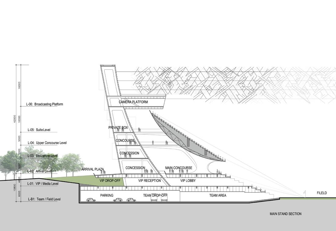 Tier Architecture Design