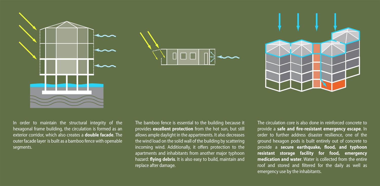 design against the elements green design award winner / nikola enchev and  stefan vankov  building diagrams 3