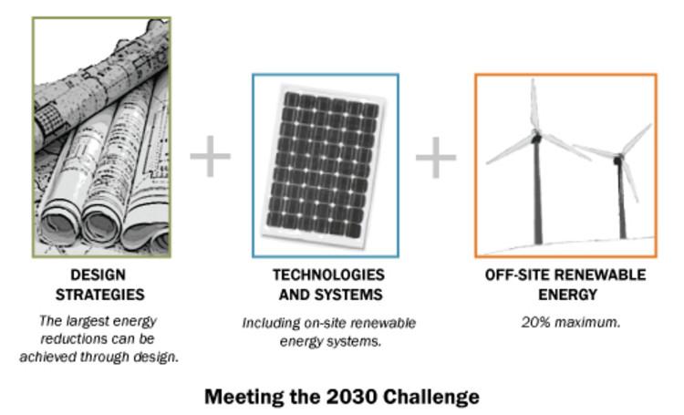 2010 2030, Inc. / Architecture 2030