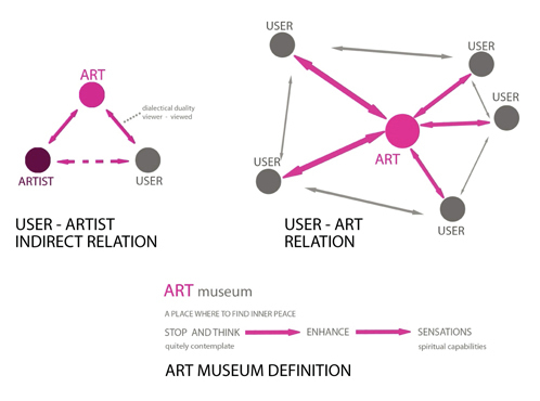 diagrams in art gallery of new taipei city museum of art proposal design diagrams of art pencils