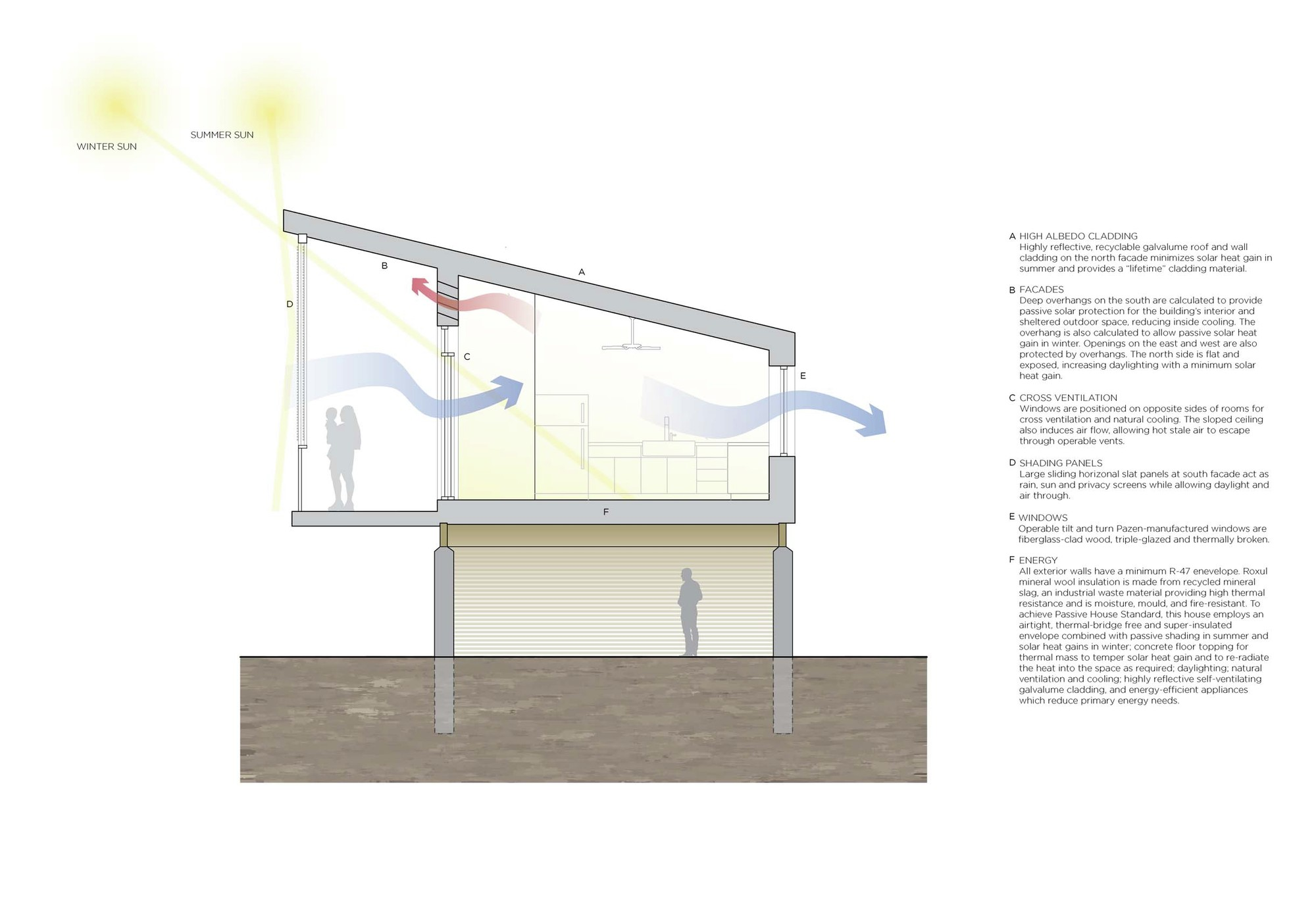 Sustainable Materials For Building Houses