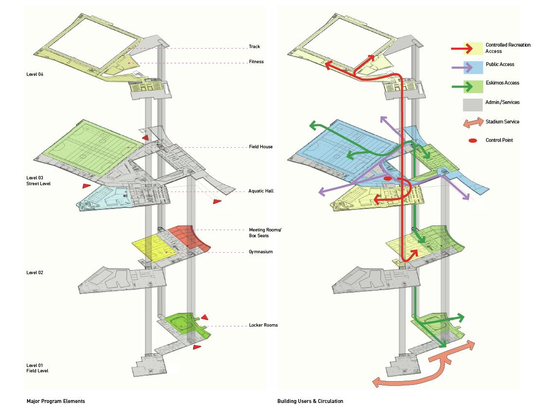 Gallery of edmonton eskimos field house and muliti use for Home architecture program