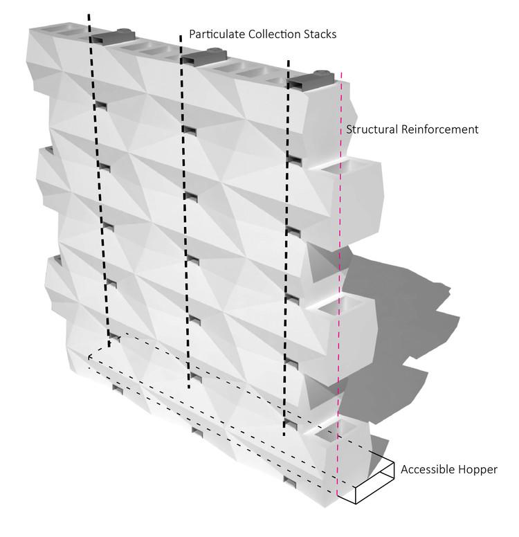Una pared de Breathe Brick puede ser estructural y un sistema de soporte de carga lateral, mientras que también recoge la contaminación del aire en una tolva limpiadora en la base de la pared. Imagen. Image © Carmen Trudell & Natacha Schnider