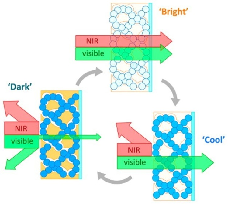 Researchers Develop Smart Window Coating That Controls Light and Heat Transmission Independently, © ACS Publications via Interesting Engineering