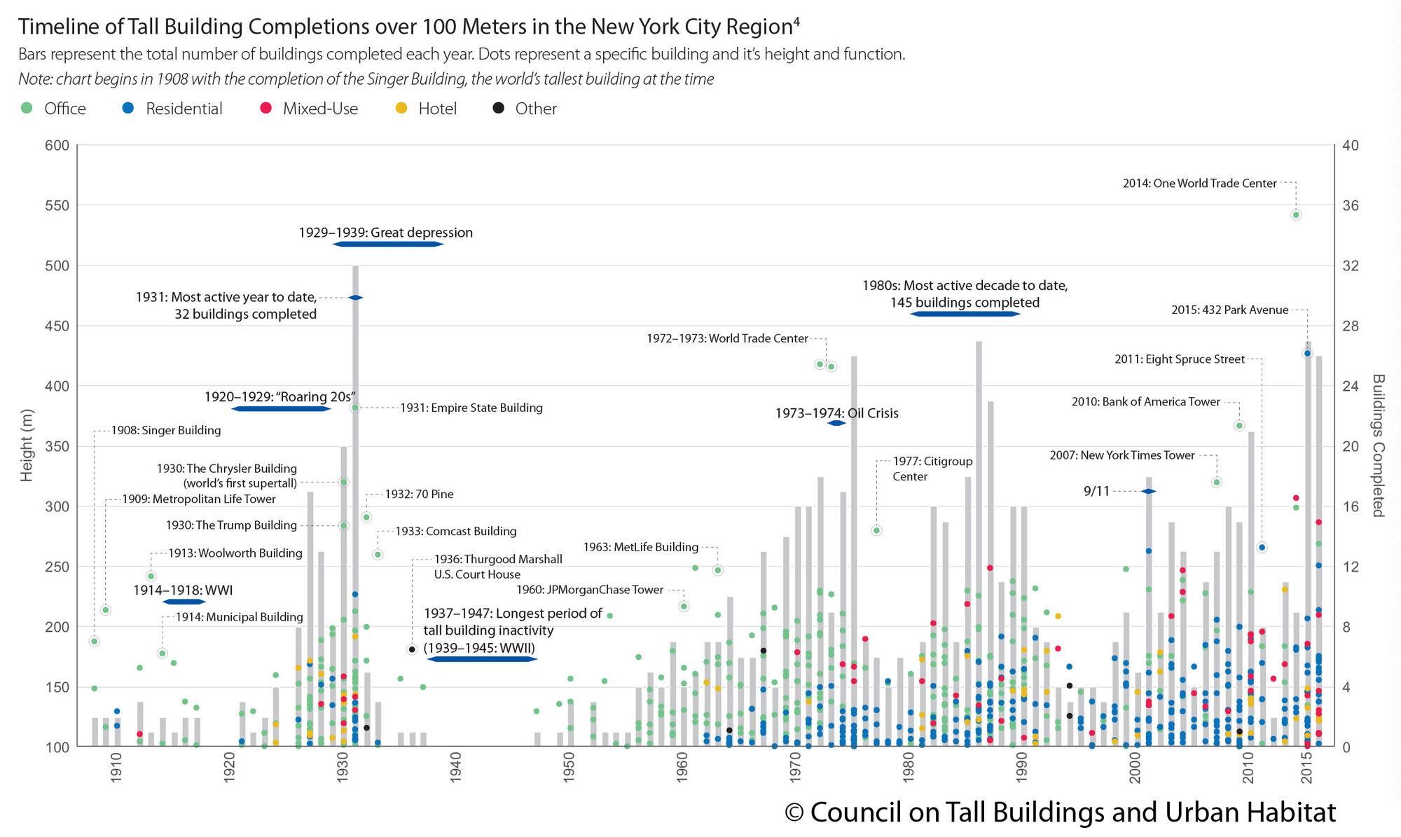 Gráficos interativos mostram a evolução dos arranha-céus de Nova Iorque