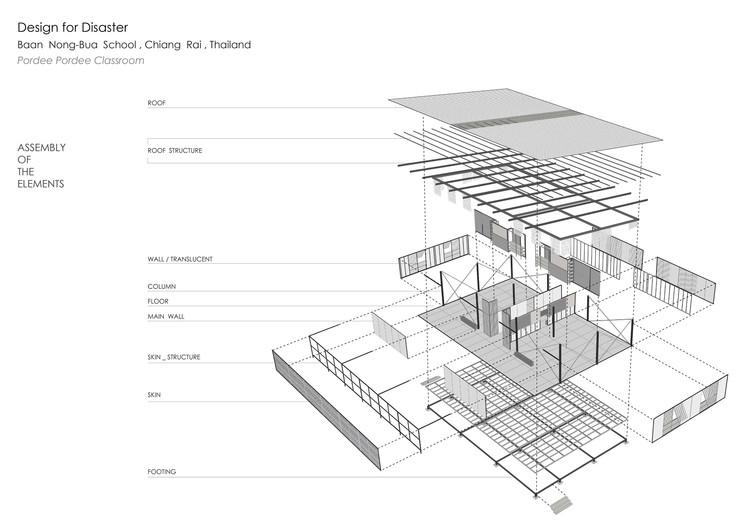 Escuela Baan Nong Bua Junsekino Architect And Design