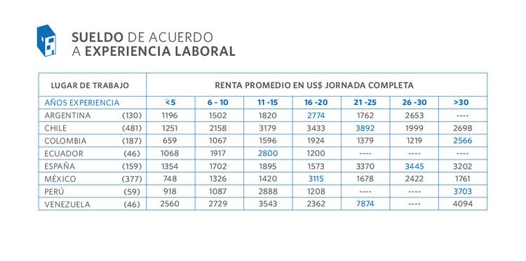 Encuesta piloto 2015 cu nto ganan los arquitectos en - Trabajo para arquitectos en espana ...
