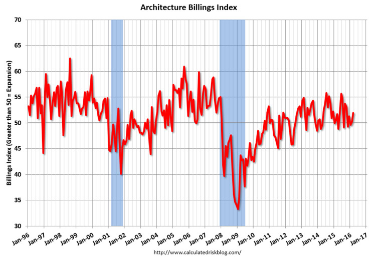 March ABI Reflects Increase in US Design Services, March ABI 2016. Image via CalculatedRiskBlog.com