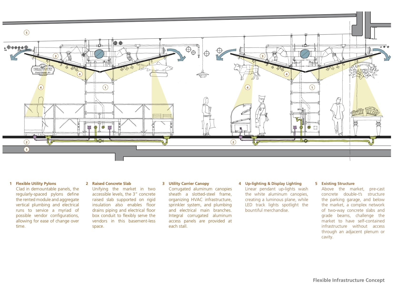 Boston Public Market Architerra Archdaily Define An Electrical Plan Section