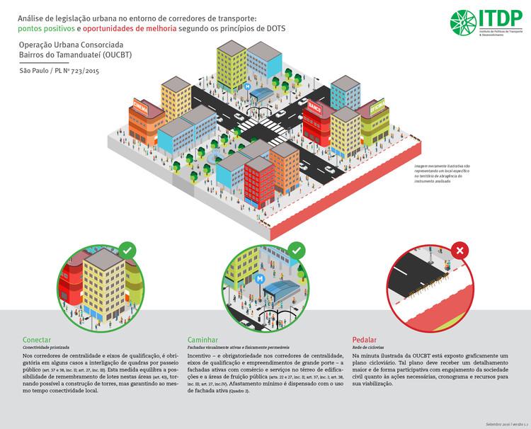 Legislação urbana e corredores de transporte nas grandes cidades brasileiras: uma análise à luz dos princípios de Desenvolvimento Orientado ao Transporte Sustentável , © ITDP Brasil