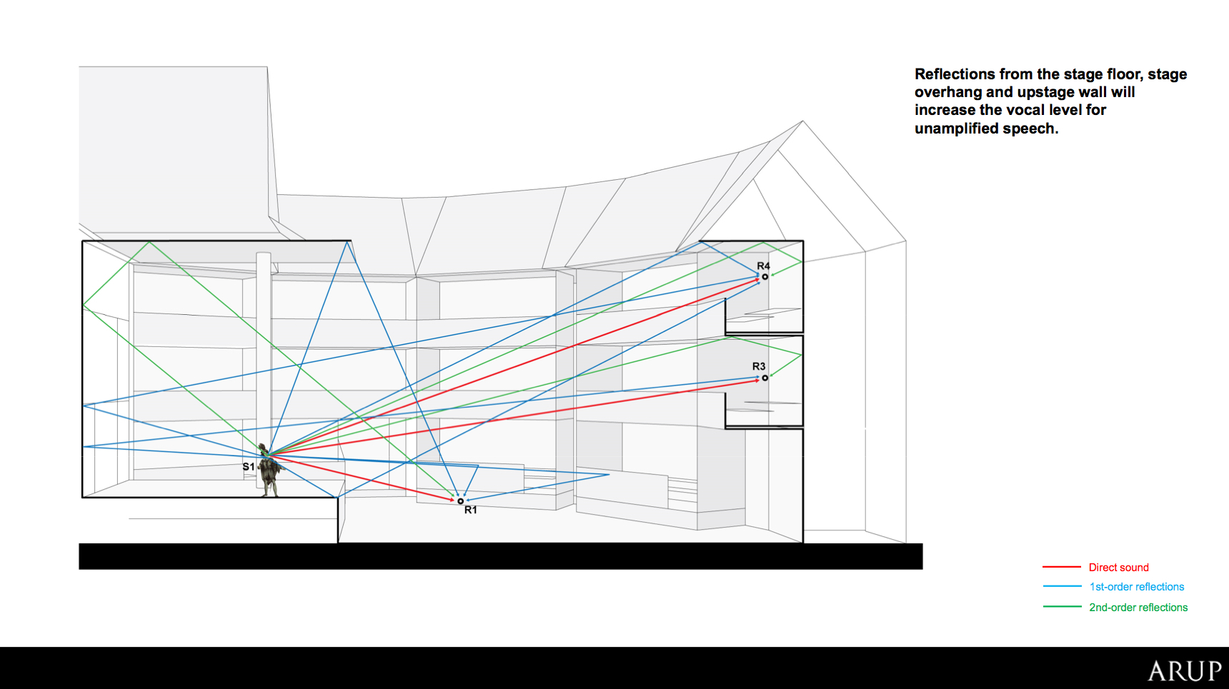 Arup_Sound_analysis_4?1474644581 gallery of this recreation of shakespeare's globe theatre is built