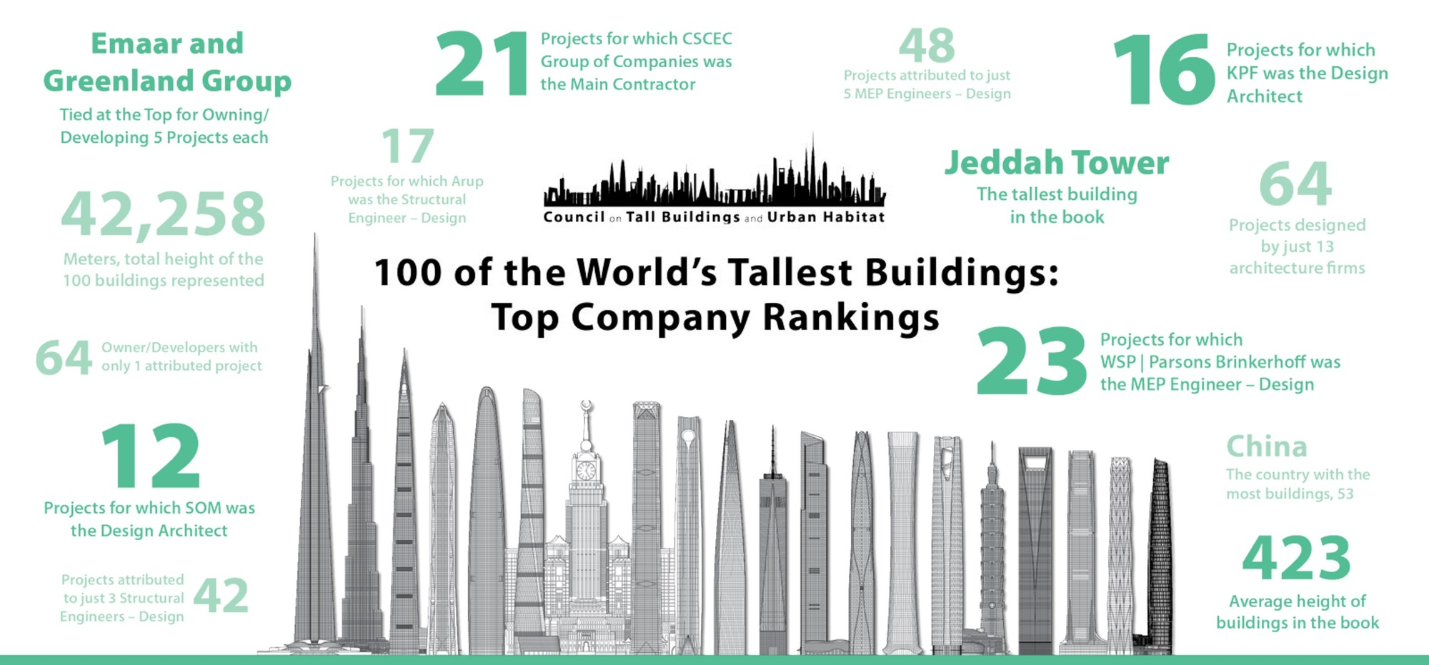 The Names and Numbers Behind the World's 100 Tallest