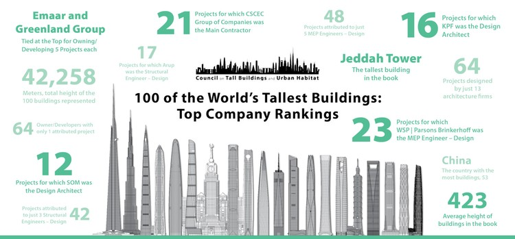 The Names and Numbers Behind the World's 100 Tallest Buildings, via CTBUH