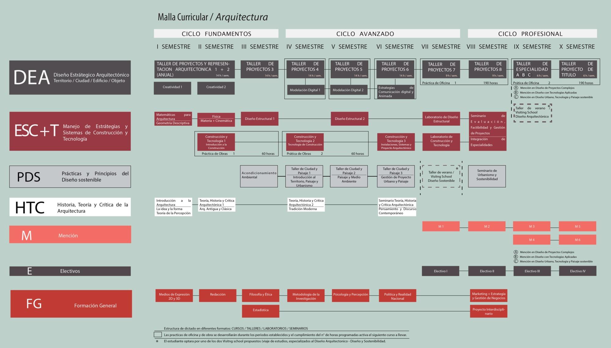 Galer A De D Nde Estudiar Arquitectura En El Per 46