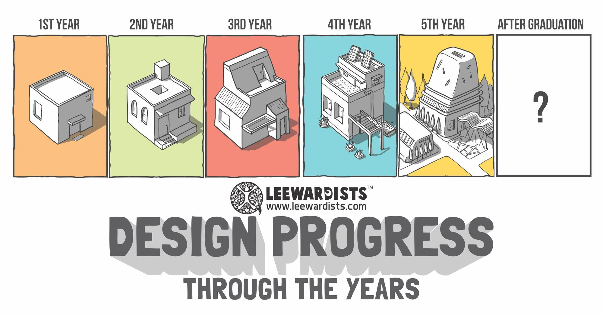 The Design Progress Through the Years