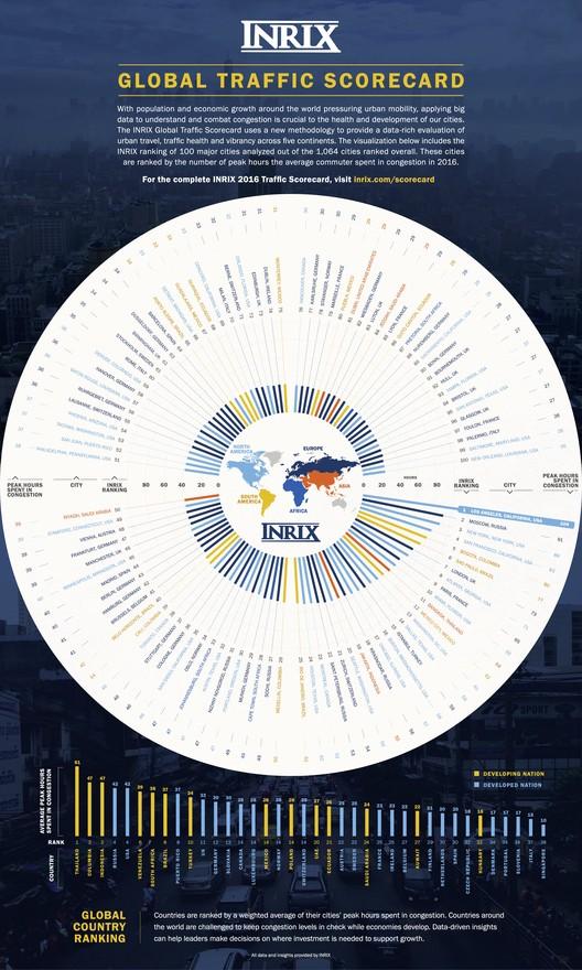 Resultados globales del Índice de Tráfico 2016 Inrix