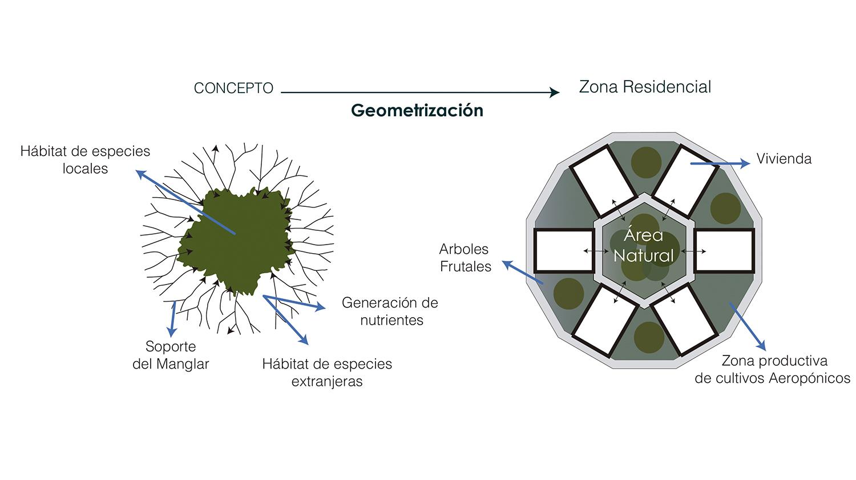 Galería de \'Eco-Aldea Puerto Roma\': propuesta de nueva centralidad ...