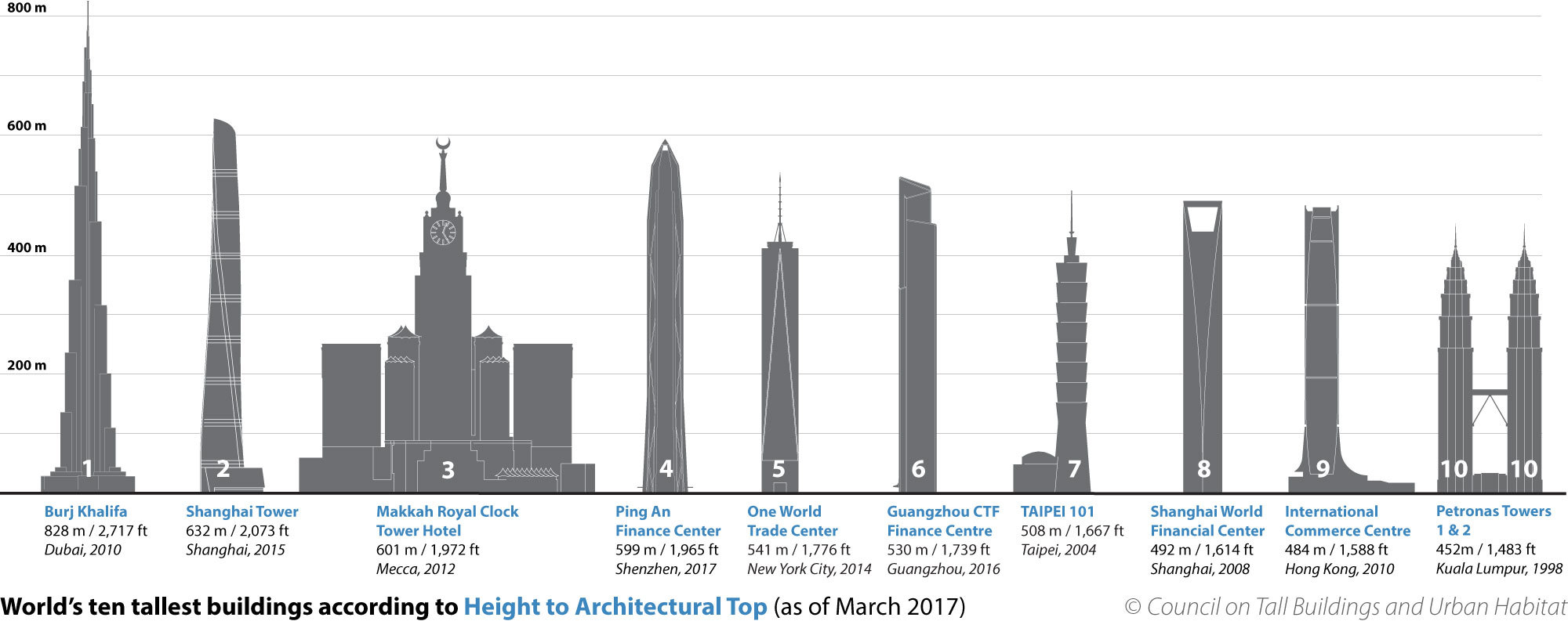 Gallery Of Ctbuh Crowns Ping An Finance Center As World S