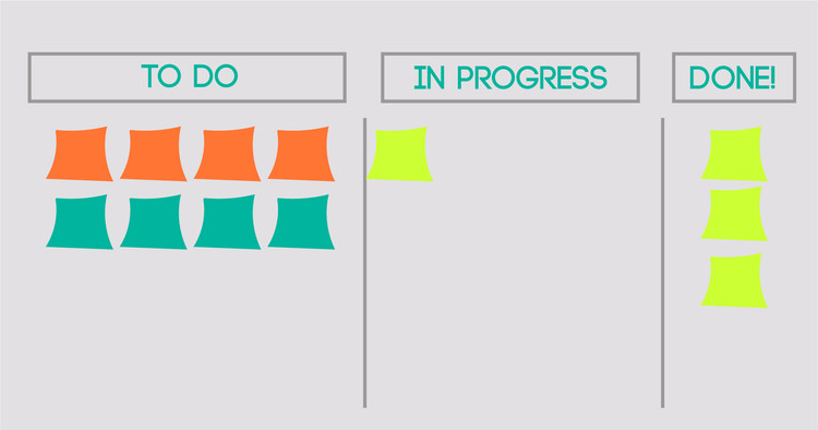 How to use a Scrum Board to Maximize Personal and Team Productivity, via Isabella Baranyk