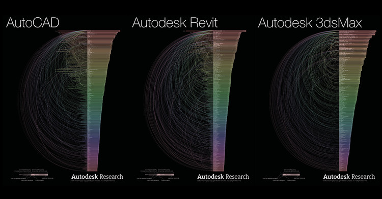 Visualizations of the Most Used AutoCAD, Revit, and 3dsMax Commands