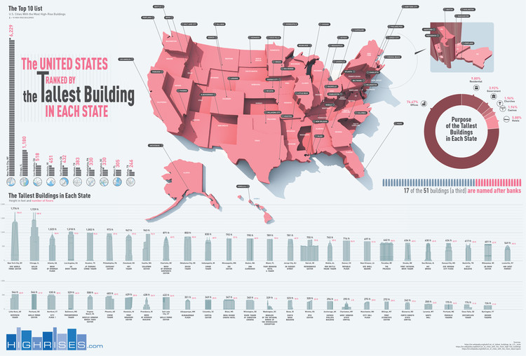 The Tallest Buildings in Each State of the USA