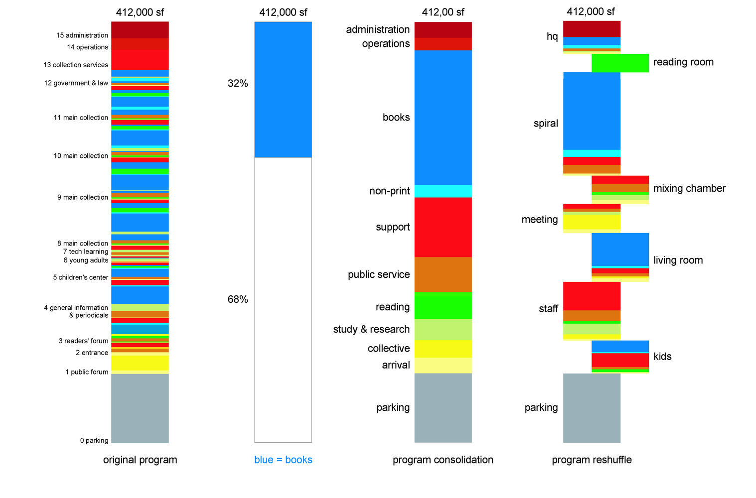Galeria de esquemas e diagramas 30 exemplos de como for Programa arquitectonico biblioteca