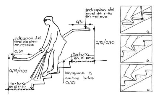 Manuales de accesibilidad y diseño universal para