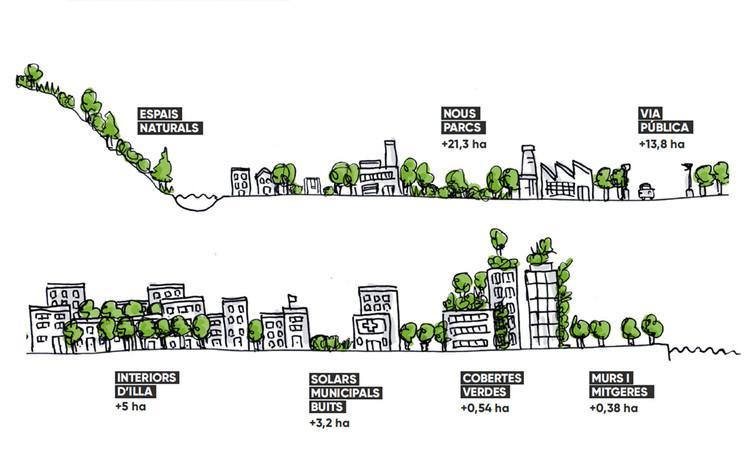 Barcelona creará 44 hectáreas de áreas verdes a 2019, Línea 1 de acción: incremento de la infraestructura verde. Image © Ayuntamiento de Barcelona