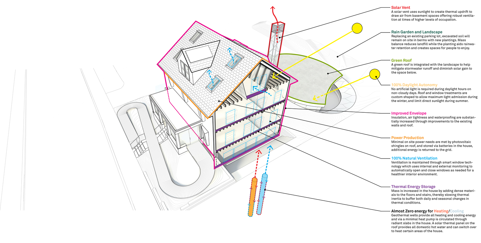 Gallery of harvard housezero a retrofit response to climate harvard housezero a retrofit response to climate changean array of features include pv pooptronica
