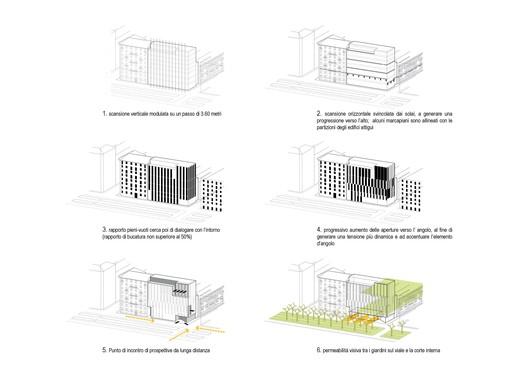 Diagrama de composición de la fachada