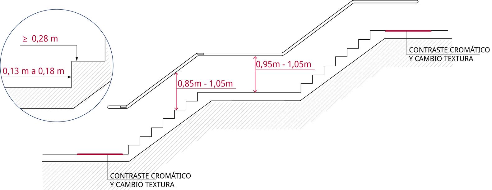 Huella de una escalera great huella peldao mm with huella for Huella y contrahuella medidas
