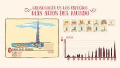 ¿Cuáles han sido los edificios más altos en la historia de la Humanidad?