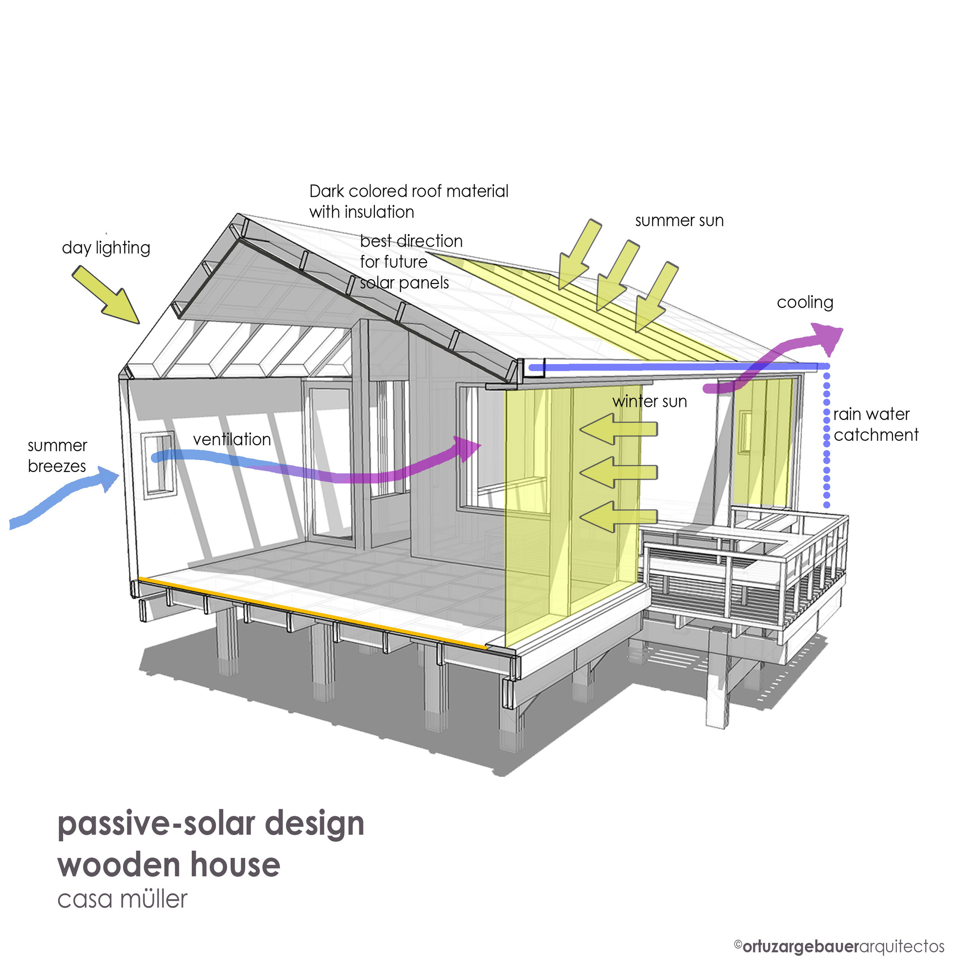 Gallery of mller house eugenio ortzar tania gebauer 30 diagram pooptronica