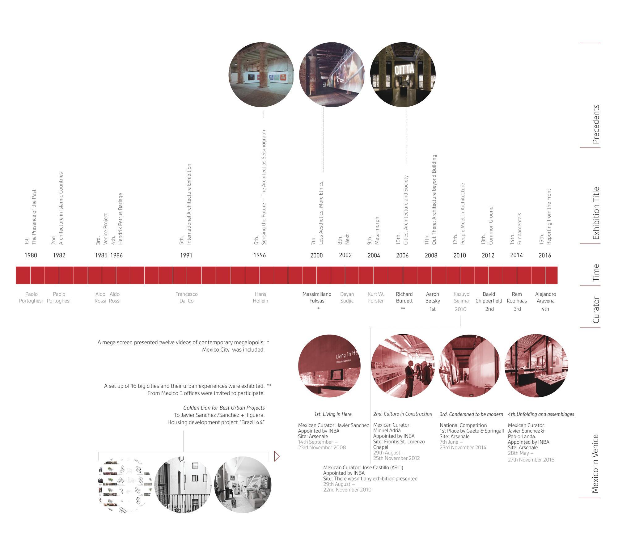M xico en la bienal de venecia qu se ha hecho y qu for Arquitectura en linea