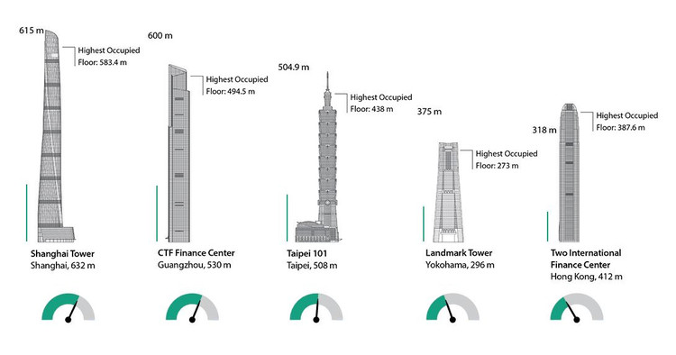 Que edifício tem o elevador mais rápido do mundo?, via Council on Tall Buildings and Urban Habitat