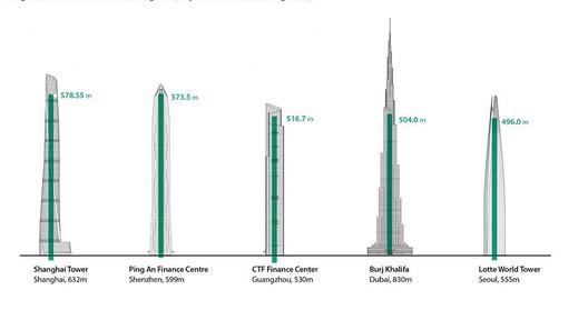 via Council on Tall Buildings and Urban Habitat